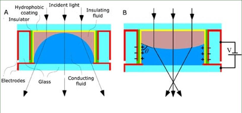 Tunable Liquid Lens Graphic