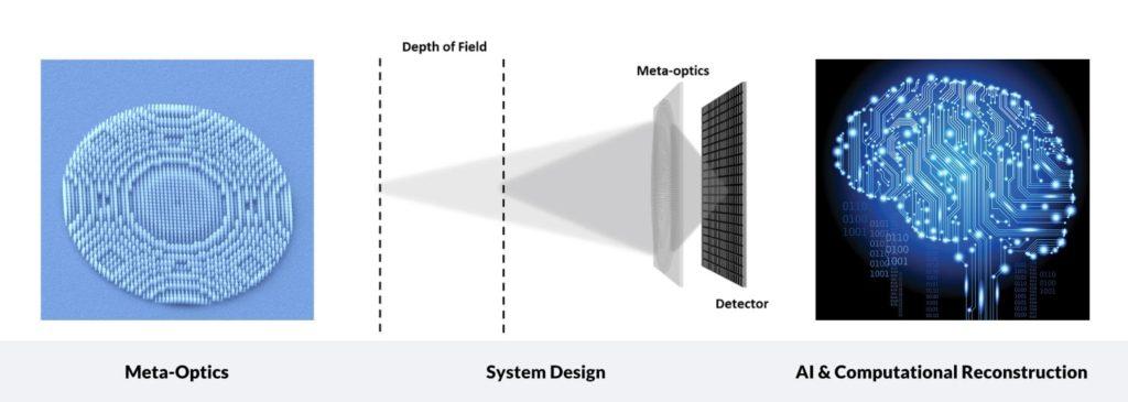 meta-optics design